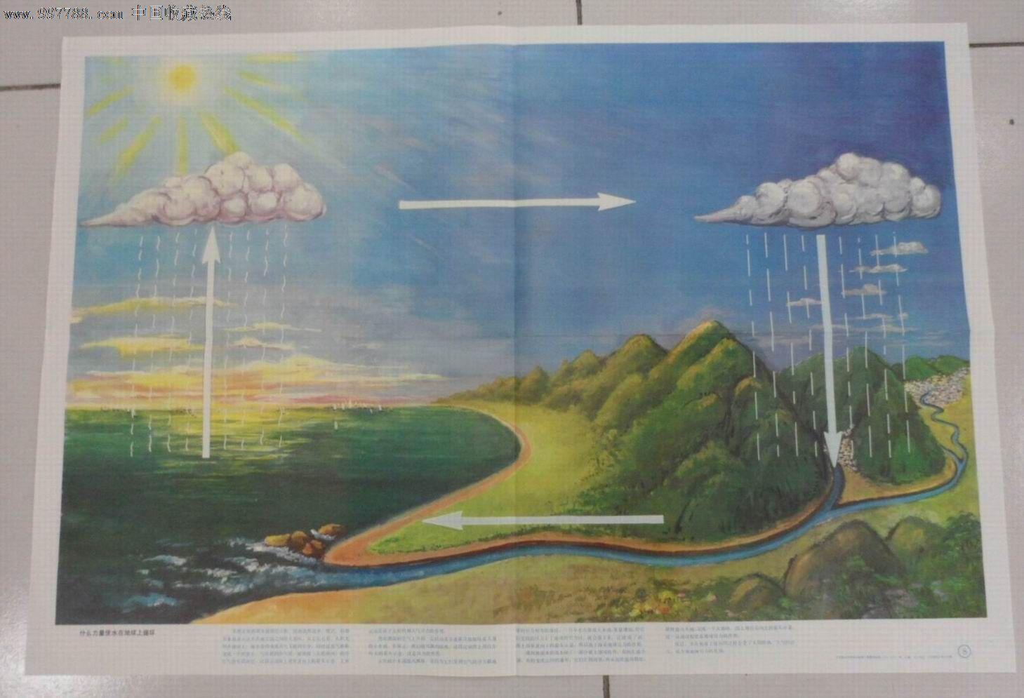 什么力量使水在地球上循环_价格8元_第1张_中国收藏热线