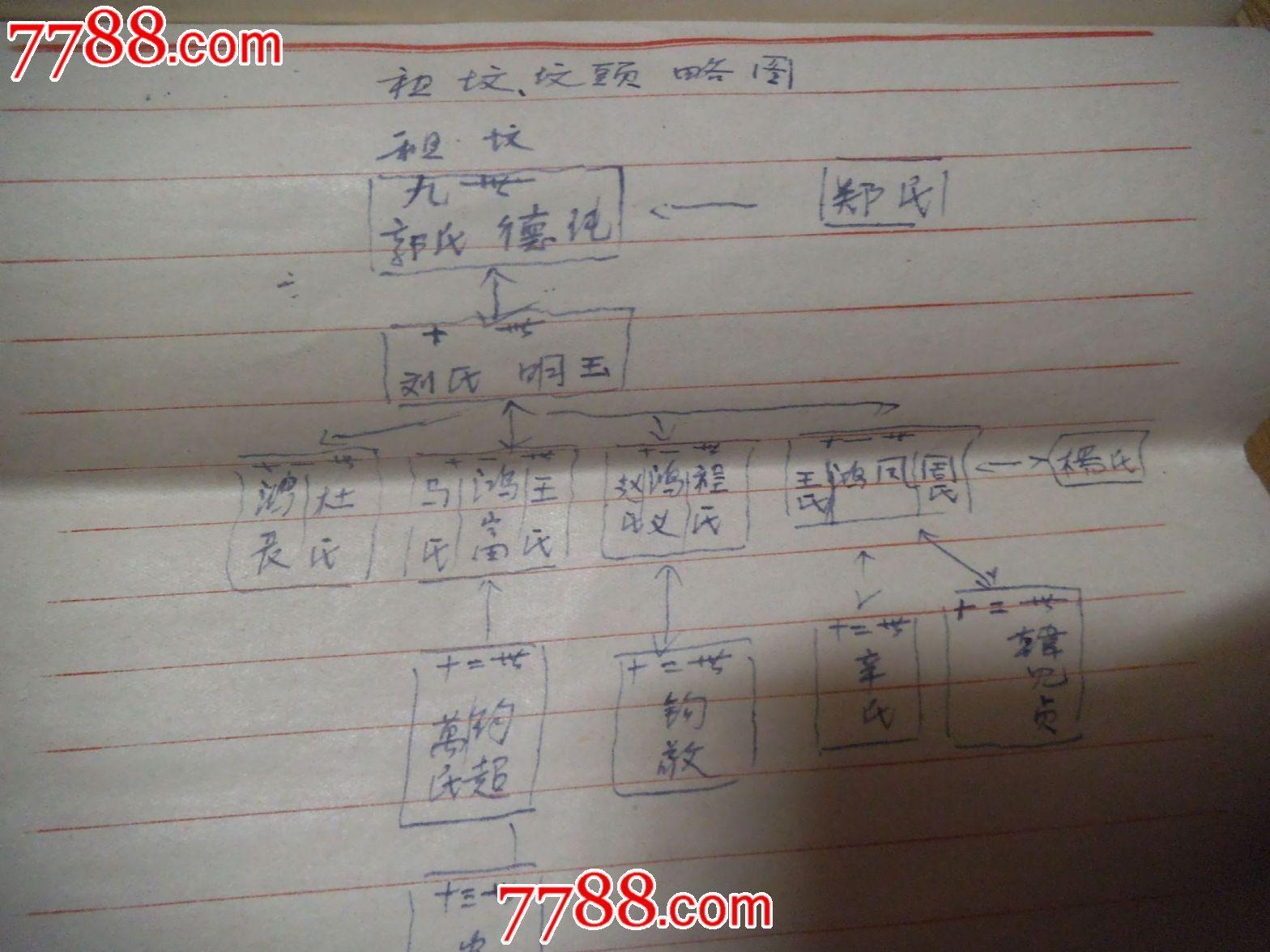 袁氏家谱书_手稿\/书稿_李丹书屋