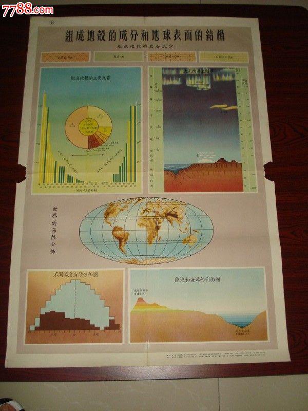 地球挂图:组成地壳的成分和地球表面的结构