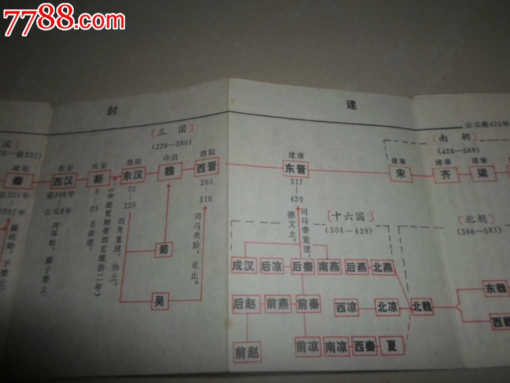 中国历史年表(简本)-se25454553-七七八八史志年鉴